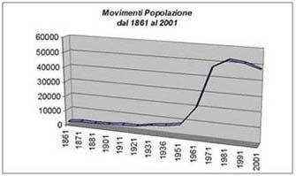 Sintesi dei movimenti della Popolazione a Cologno Monzese dal 1861 al 2001